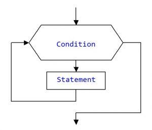 Programming. The geometric designation of branching