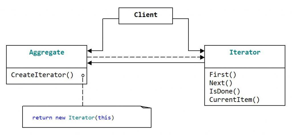 Структура паттерна Iterator для одного агрегата и одного итератора