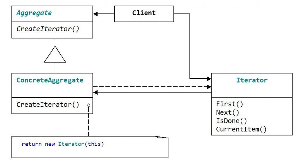Структура паттерна Iterator. Случай с несколькими контейнерами и одним итератором