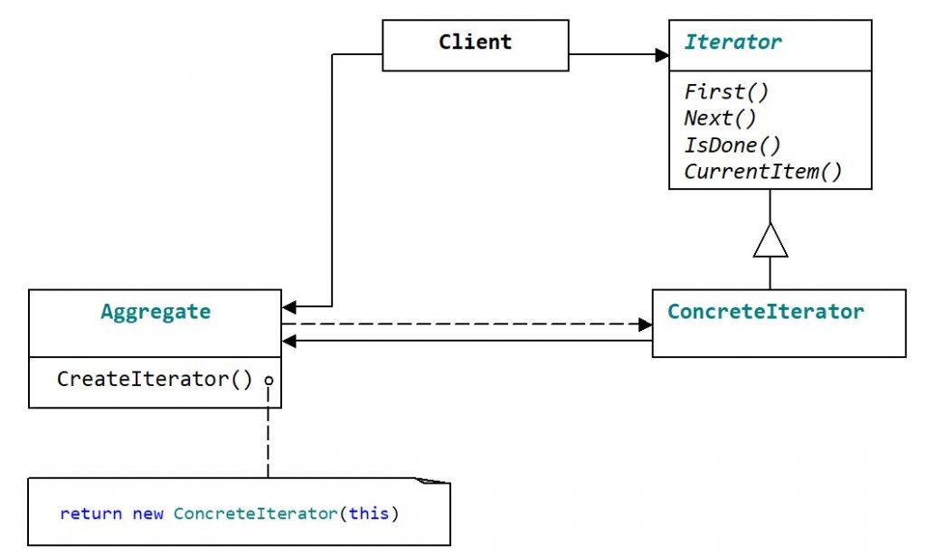 Структура паттерна Iterator. Случай с одним контейнером и несколькими итераторами