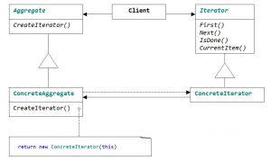 Структура паттерна Iterator с поддержкой полиморфного контейнера и полиморфного итератора