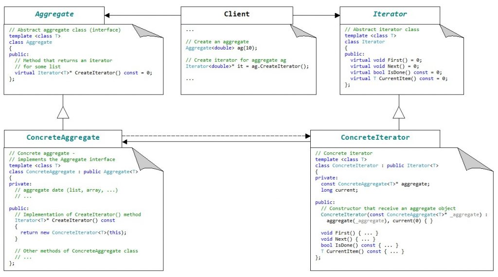 Diagram of the Iterator pattern with a C++ implementation