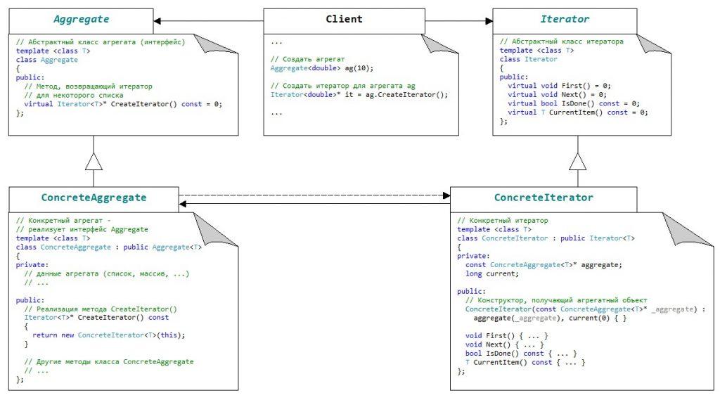 Паттерн Iterator. Схема с реализацией на C++