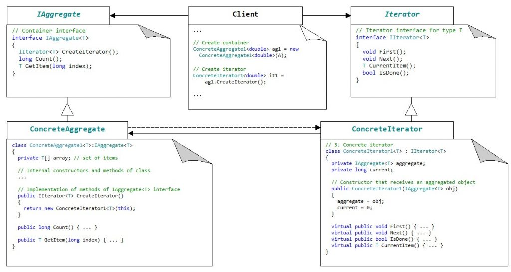 Patterns. C#. The structure of Iterator pattern.