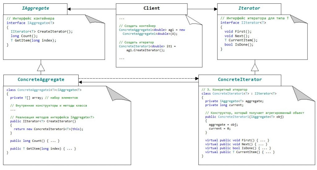 Паттерны. Структура паттерна Iterator. Коды на C#