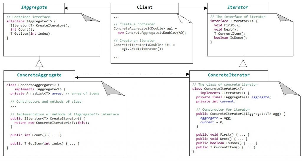 The schema of pattern Iterator with Java code support