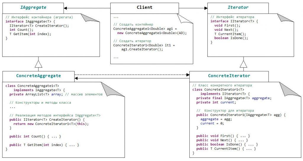 Схема паттерна Iterator с поддержкой Java-кода