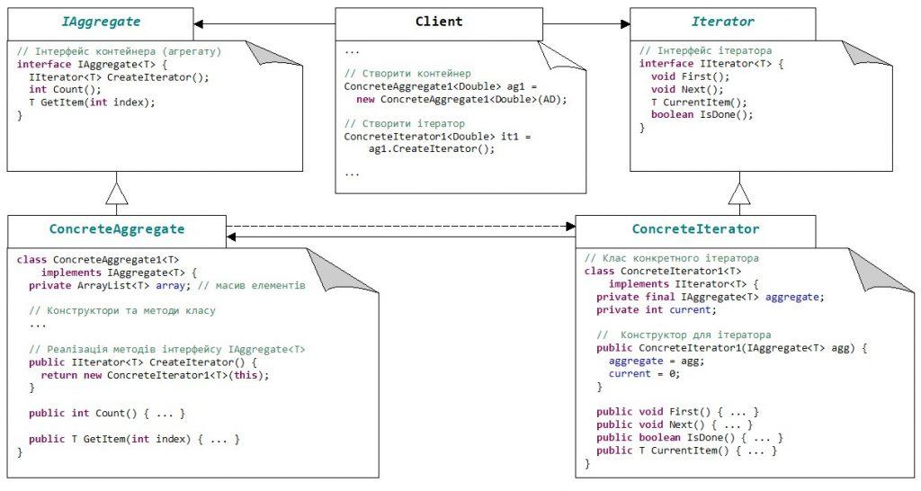 Схема паттерну Iterator з прив'язкою до Java-коду