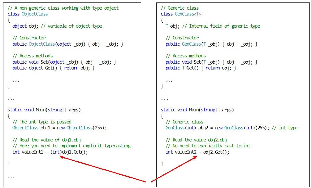 C#. Generics. Explicit casting type
