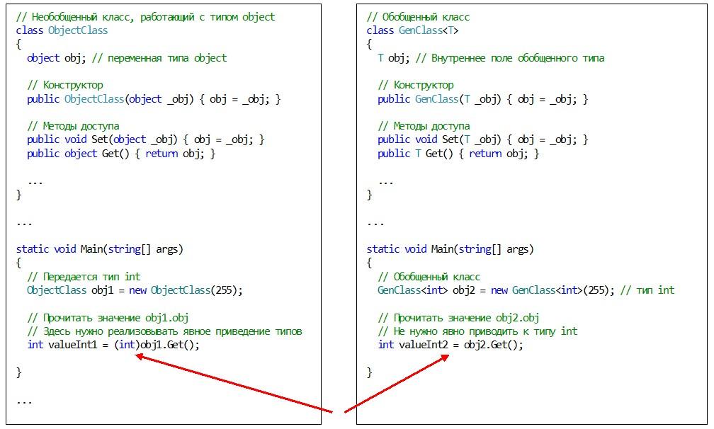 C#. Обобщения. Отличие в явном приведении к типу int между обобщением и типом object