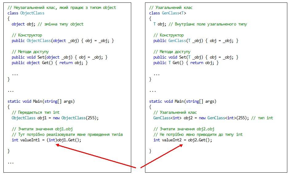 C#. Узагальнення. Відсутність явного приведення типу