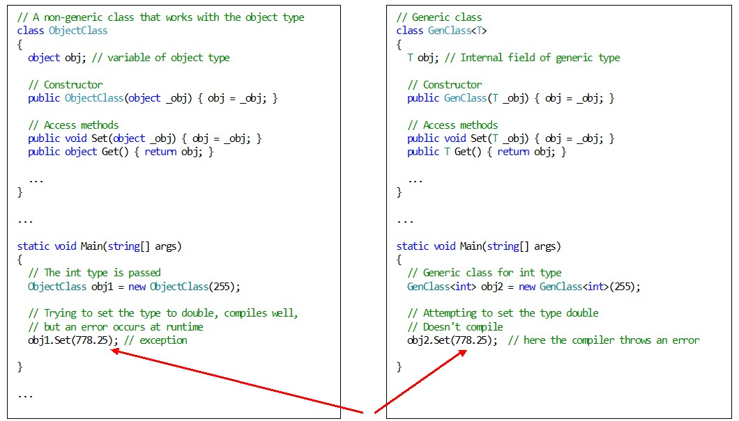 C#. Generics. Features of error detection by the compiler