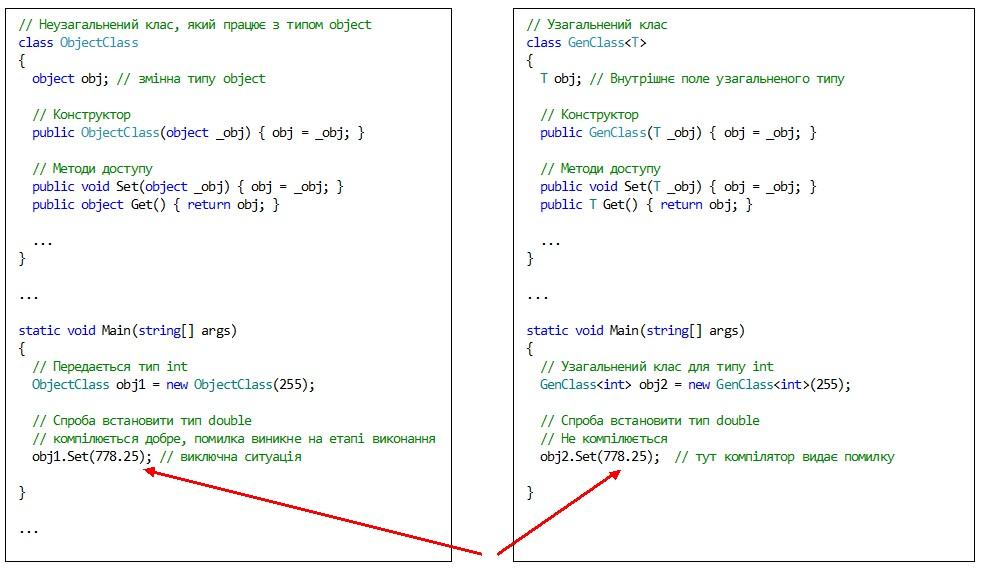 C#. Узагальнення. Особливості виявлення помилки компілятором