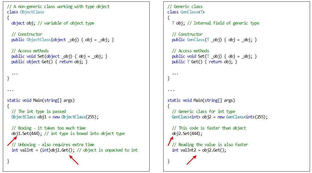 C#. Generics. The difference in code execution performance between a generic class and a class of type object