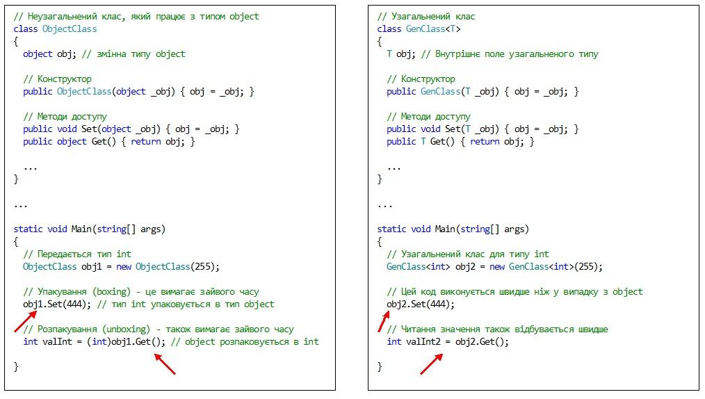 C#. Узагальнення. Продуктивність виконання