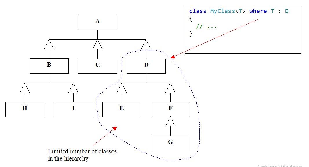 C#. Generics. Base class constraints