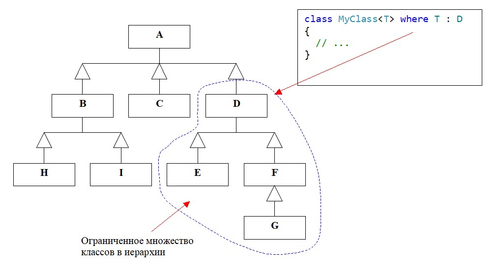 C#. Обобщения. Ограничение на базовый класс