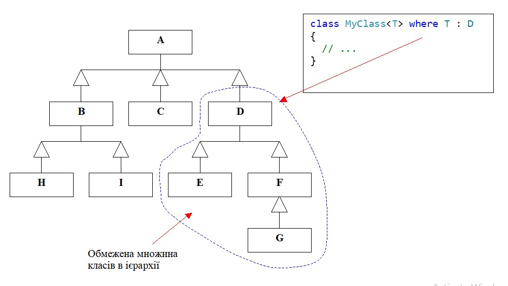 C#. Узагальнення. Обмеження на базовий клас в ієрархії
