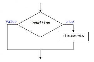 Kotlin. Оператор if. Скорочена форма
