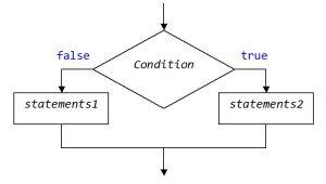 Kotlin. Оператор if-else. Графічне позначення