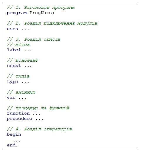 Pascal. Структура консольного додатку на мові Паскаль
