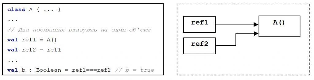 Kotlin. Оператори ===, !==. Два посилання вказують на один об'єкт