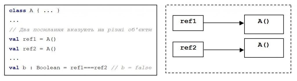 Kotlin. Оператори ===, !==. Посилання вказують на різні об'єкти