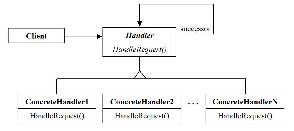 Паттерны. Структура паттерна Chain of Responsibility