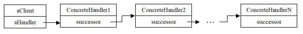 Паттерн Chain of Responsibility (цепочка обязанностей). Структура объектов
