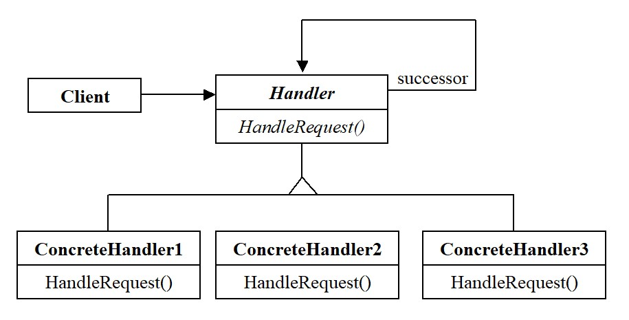 Структура паттерна Chain of Responsibility для 3-х обработчиков